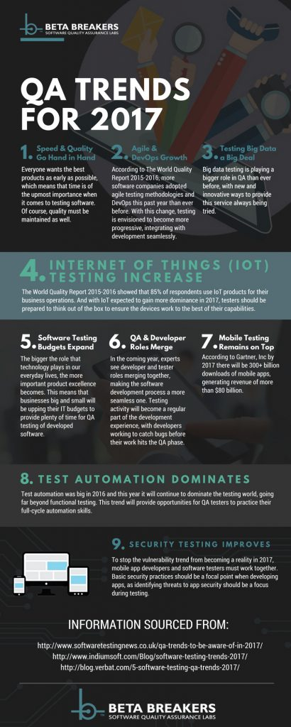 2017 Beta Testing Trends Infographic