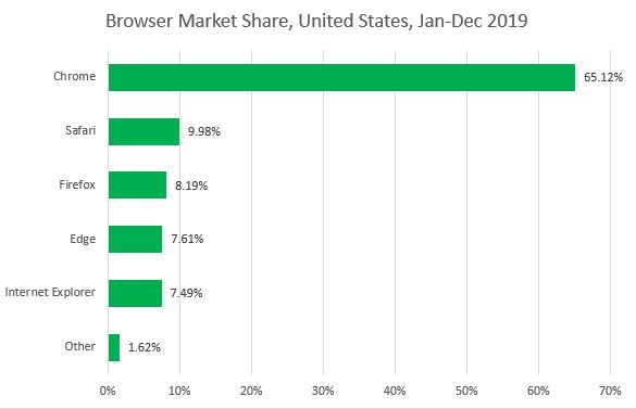 Browser Compatibility Testing - Market Share graph