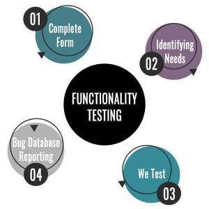 functionality testing steps
