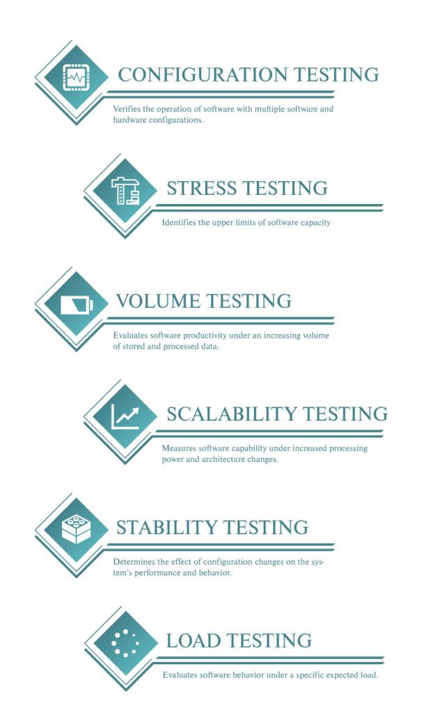 load performance testing